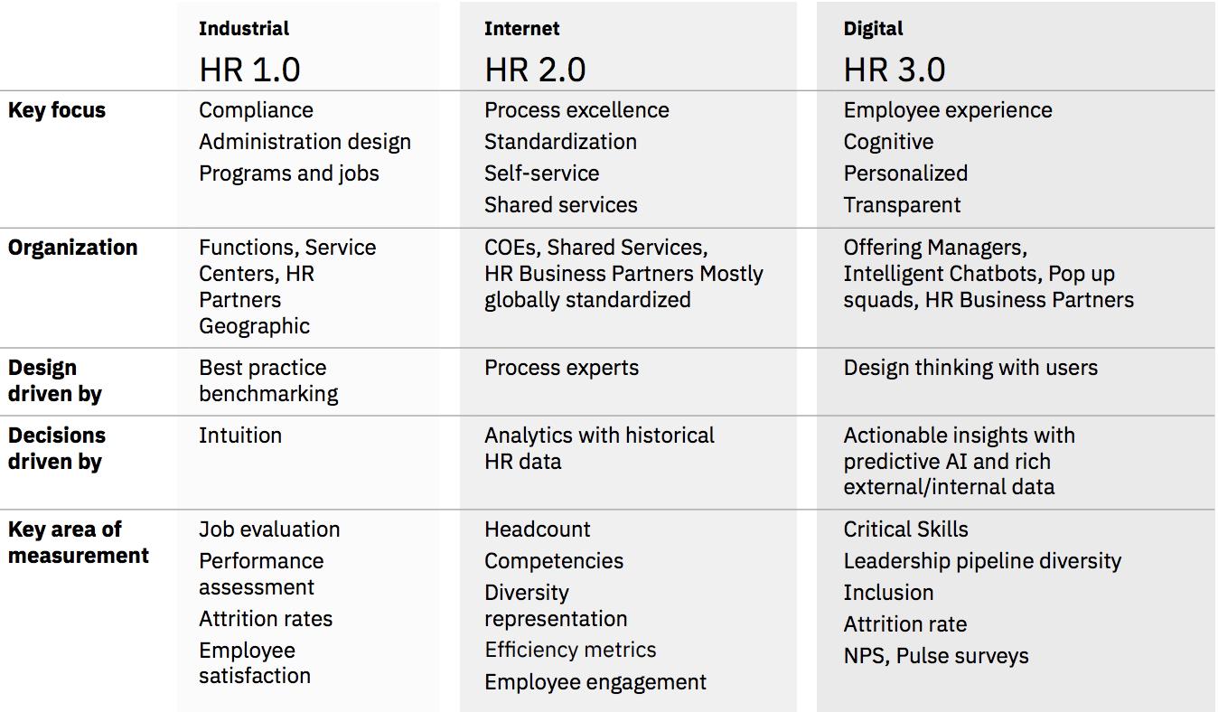 IBM 2020 Study HR 3.0 Report Table